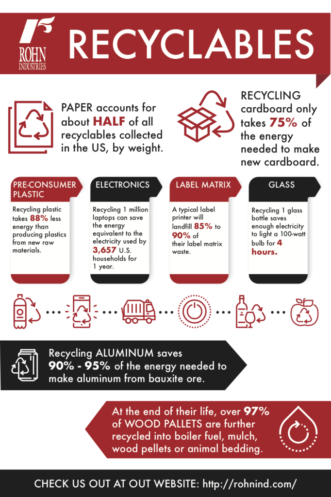 Your cheat sheet on recycling